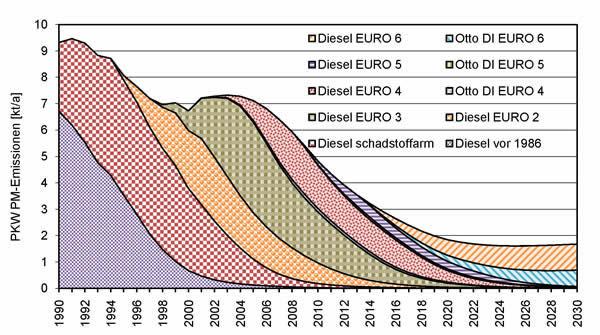 emissionsreduktion im stall