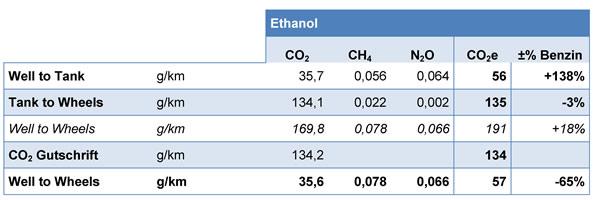 benzin vs diesel umwelt